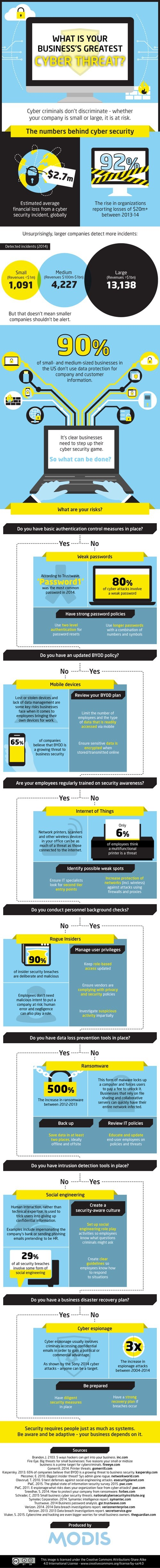 What Is Your Business' Greatest Cyber Threat?