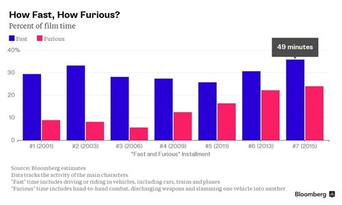 Chart,Bar Graph,Furious 7,bloomberg,Fast and Furious