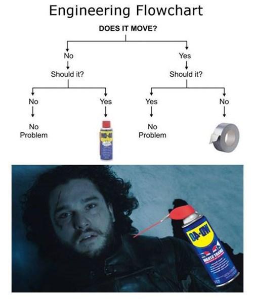 Season 6's Engineering Chart