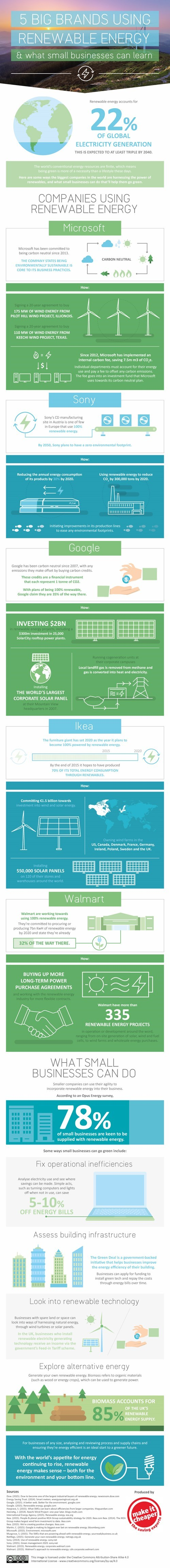 5 Big Brands Using Renewable Energy & What Small Businesses Can Learn