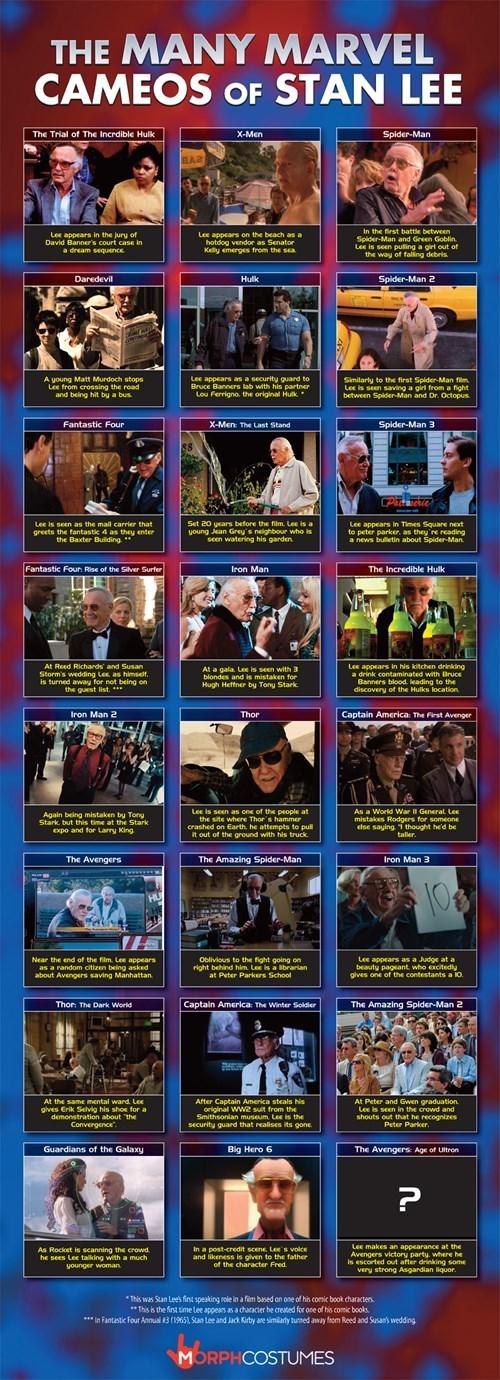 superheroes-stan-lee-marvel-cameo-infographic