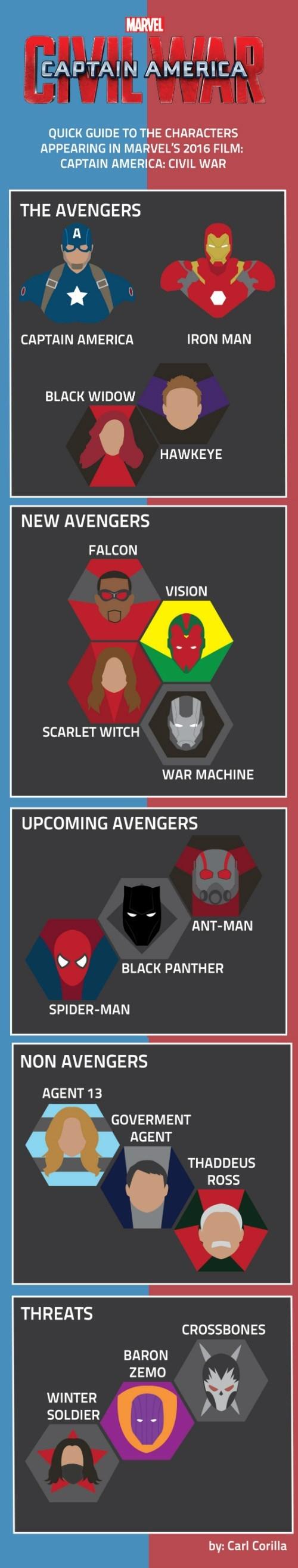 superheroes-captain-america-marvel-civil-war-avengers-infographic-guide