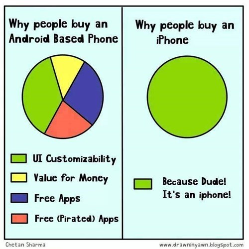 Why People Buy an Android vs. Why People Buy an iPhone