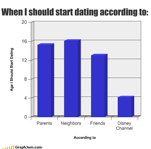 dating better