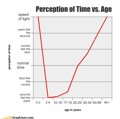 Perception of Time vs. Age - Cheezburger - Funny Memes | Funny ...