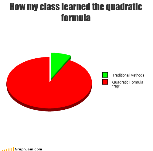 How my class learned t...