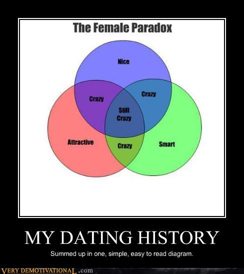 my dating history
