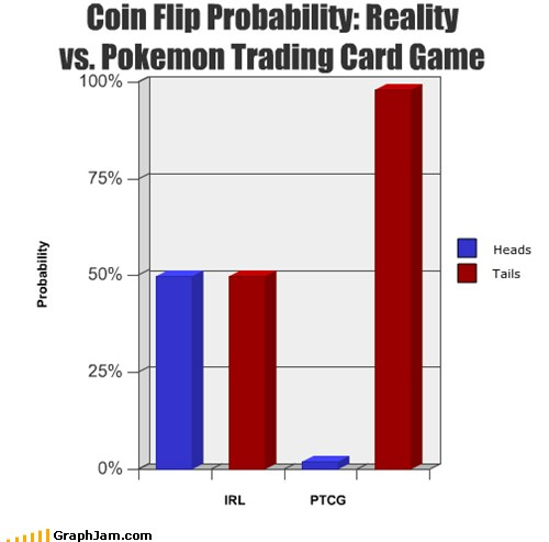 Coin Flip Probability Reality Vs Pokemon Trading Card