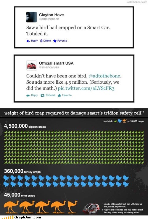 how much bird crap does it take to total a smart car graphjam funny graphs. Black Bedroom Furniture Sets. Home Design Ideas