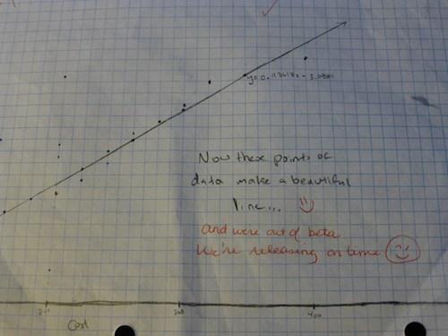 Help with ap statistics homework