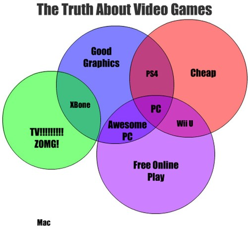 The truth about video games graphjam funny graphs ccuart Gallery