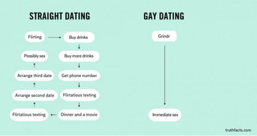 Gay dating third date