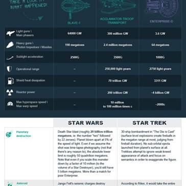 Star Wars Vs. Star Trek Ships