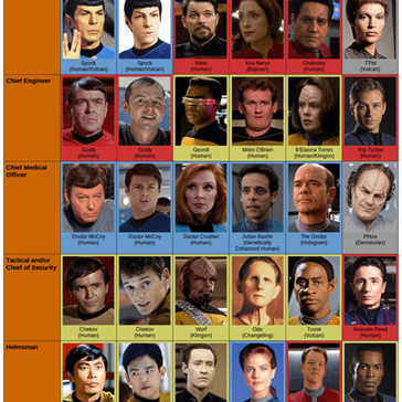 Star Trek Names and Roles