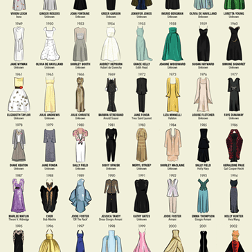 Every Dress Worn by Best Actress Winners Throughout the Years