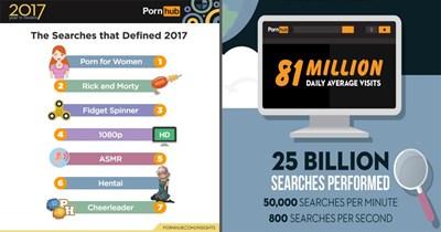 Statistics from Pornhub, 2017 statistics, pron, rick and morty, sex, porn stars, kim kardashian.